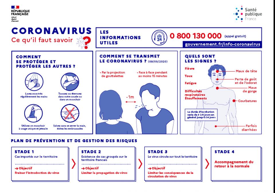 Infographie Coronavirus : ce qu'il faut savoir
